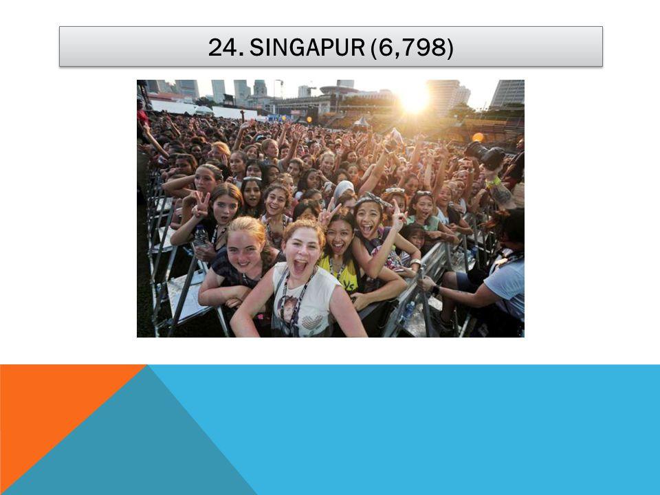 24. SINGAPUR (6,798)