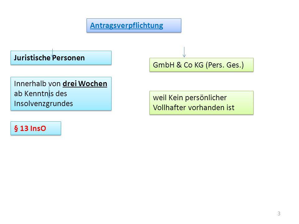 3 Antragsverpflichtung Juristische Personen Innerhalb von drei Wochen ab Kenntnis des Insolvenzgrundes § 13 InsO GmbH & Co KG (Pers. Ges.) weil Kein p