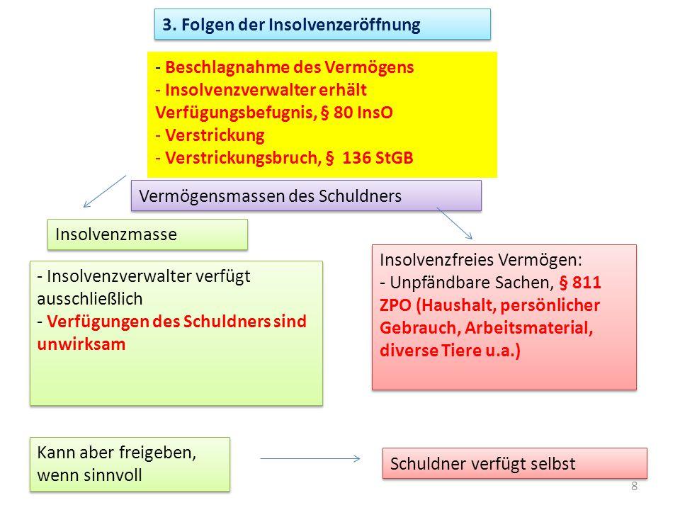 8 3. Folgen der Insolvenzeröffnung Vermögensmassen des Schuldners Insolvenzmasse Insolvenzfreies Vermögen: - Unpfändbare Sachen, § 811 ZPO (Haushalt,