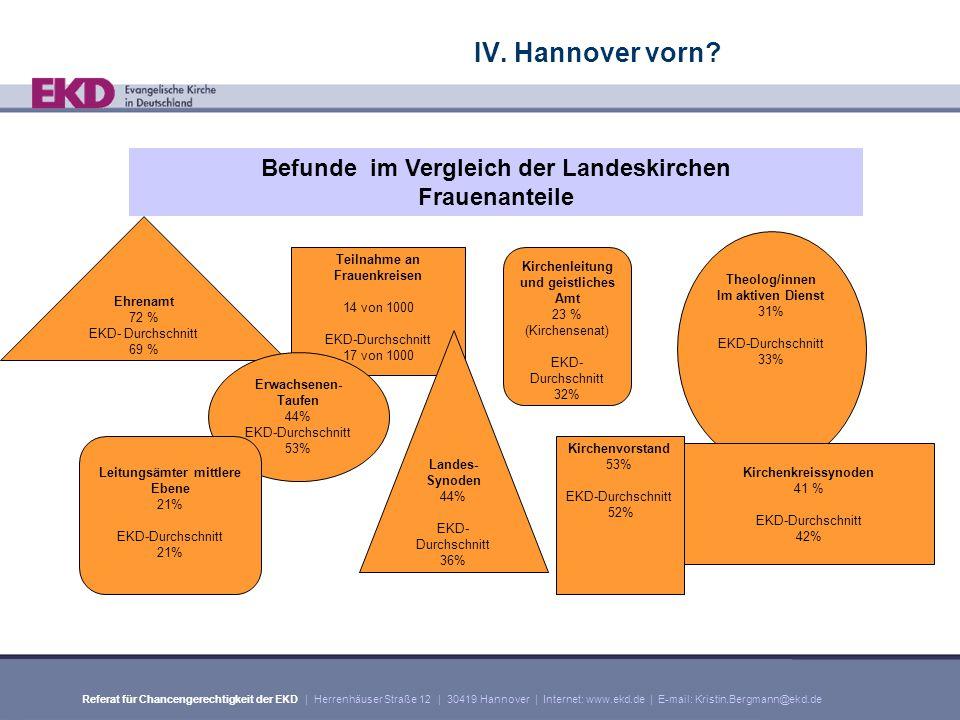 Referat für Chancengerechtigkeit der EKD | Herrenhäuser Straße 12 | 30419 Hannover | Internet: www.ekd.de | E-mail: Kristin.Bergmann@ekd.de IV.