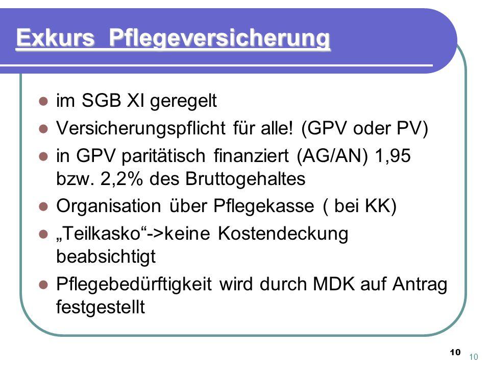 10 Exkurs Pflegeversicherung im SGB XI geregelt Versicherungspflicht für alle! (GPV oder PV) in GPV paritätisch finanziert (AG/AN) 1,95 bzw. 2,2% des
