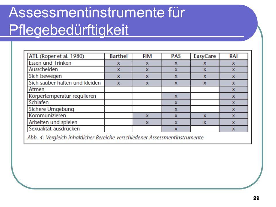 29 Assessmentinstrumente für Pflegebedürftigkeit