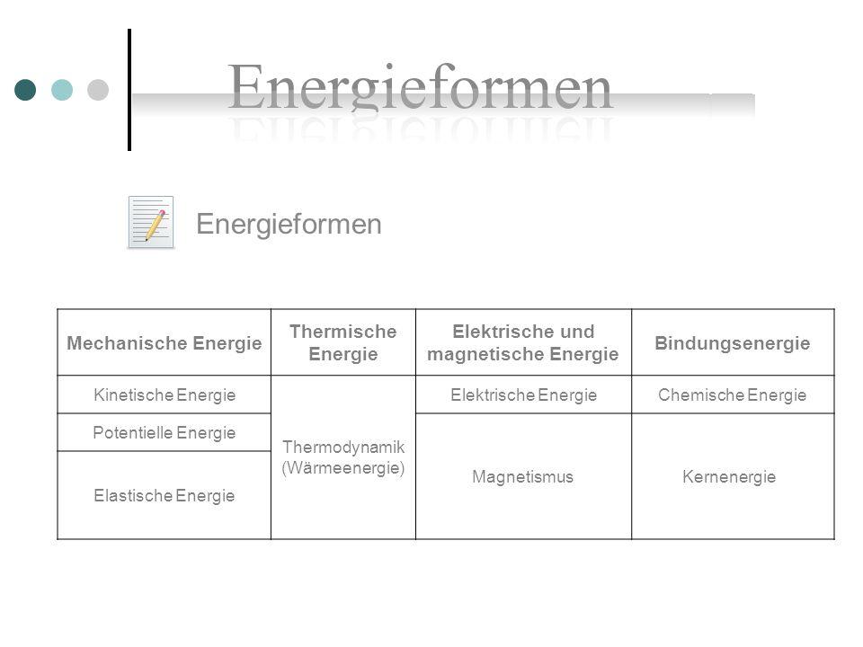 Ziel = Die Umwandlung in Lichtenergie 5 Energieformen … am Beispiel einer Dampfmaschine