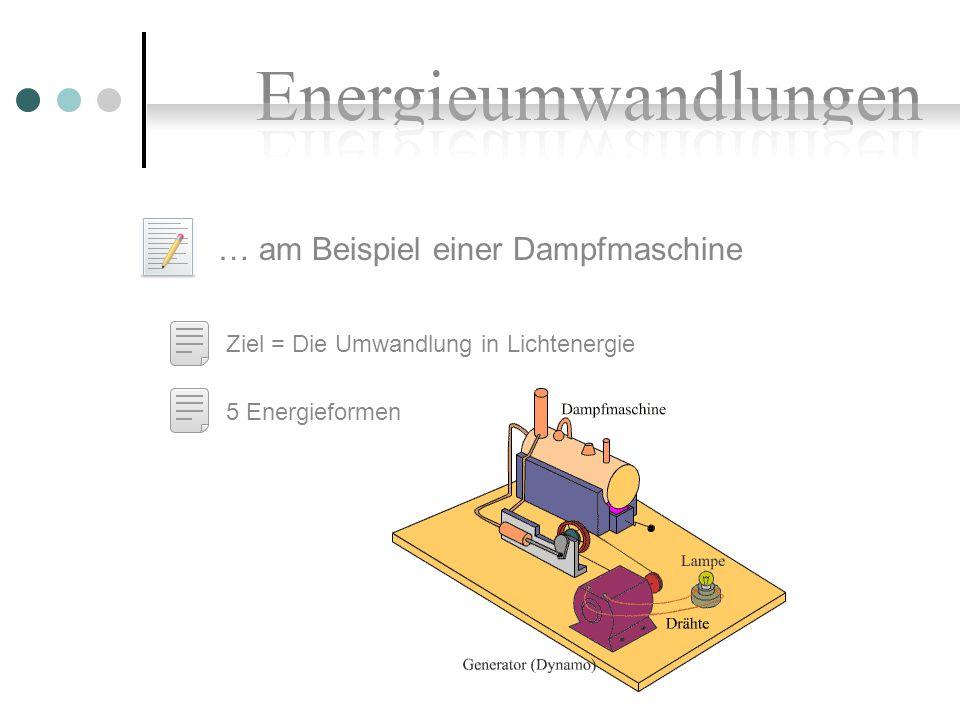 Elektrische Energie Elektrische und magnetische Energie vonzuErläuterung elektrische Energiechemische EnergieAkku-Lade Gerät