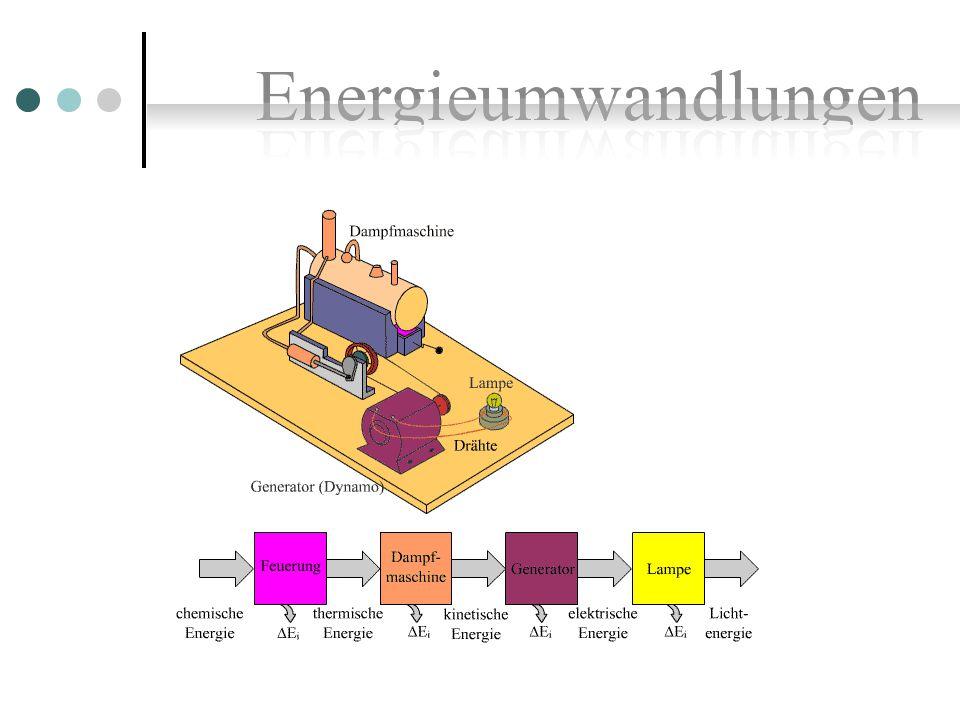 Kinetische Energie Potentielle Energie Elastische Energie Mechanische Energie
