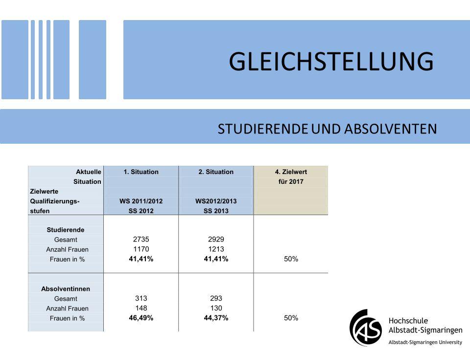 GLEICHSTELLUNG STUDIERENDE UND ABSOLVENTEN