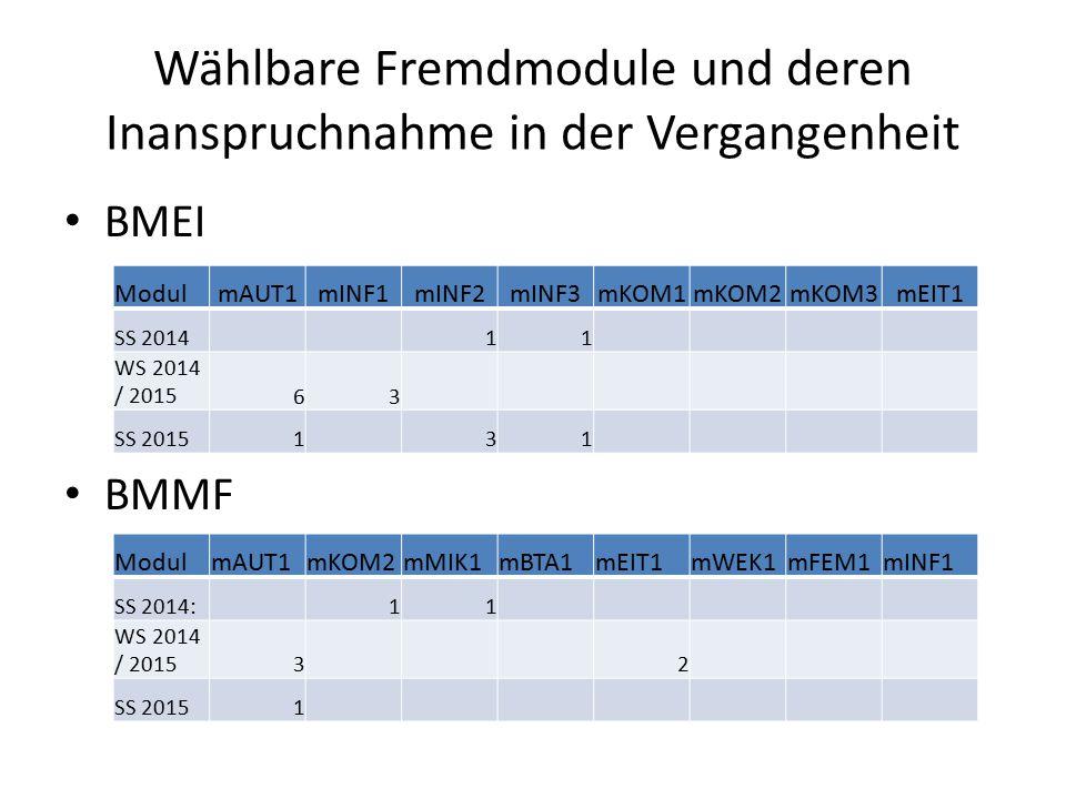 Wählbare Fremdmodule und deren Inanspruchnahme in der Vergangenheit BMEI BMMF ModulmAUT1mINF1mINF2mINF3mKOM1mKOM2mKOM3mEIT1 SS 2014 11 WS 2014 / 201563 SS 20151 31 ModulmAUT1mKOM2mMIK1mBTA1mEIT1mWEK1mFEM1mINF1 SS 2014: 11 WS 2014 / 20153 2 SS 20151