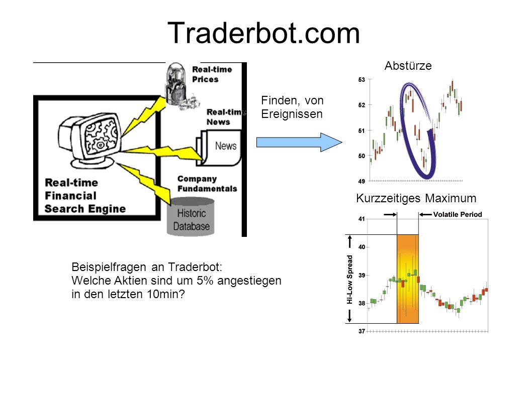 Traderbot.com Beispielfragen an Traderbot: Welche Aktien sind um 5% angestiegen in den letzten 10min.