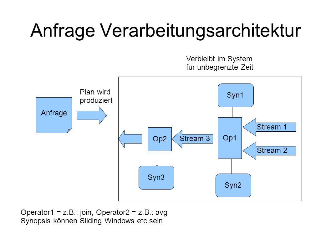 Anfrage Verarbeitungsarchitektur Anfrage Plan wird produziert Verbleibt im System für unbegrenzte Zeit Op1 Op2 Stream 1 Stream 2 Stream 3 Syn3 Syn2 Syn1 Operator1 = z.B.: join, Operator2 = z.B.: avg Synopsis können Sliding Windows etc sein