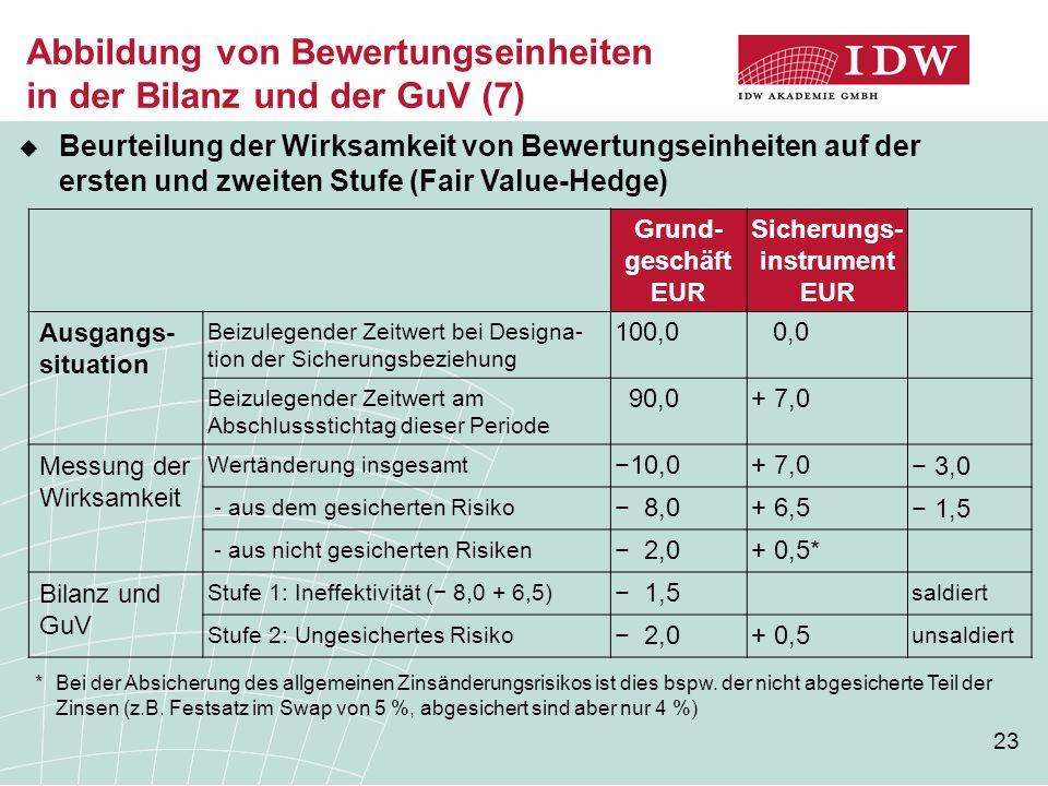 23 Abbildung von Bewertungseinheiten in der Bilanz und der GuV (7) Grund- geschäft EUR Sicherungs- instrument EUR Ausgangs- situation Beizulegender Zeitwert bei Designa- tion der Sicherungsbeziehung 100,0 0,0 Beizulegender Zeitwert am Abschlussstichtag dieser Periode 90,0+ 7,0 Messung der Wirksamkeit Wertänderung insgesamt −10,0+ 7,0 − 3,0 - aus dem gesicherten Risiko − 8,0+ 6,5 − 1,5 - aus nicht gesicherten Risiken − 2,0+ 0,5* Bilanz und GuV Stufe 1: Ineffektivität (− 8,0 + 6,5) − 1,5 saldiert Stufe 2: Ungesichertes Risiko − 2,0+ 0,5 unsaldiert * Bei der Absicherung des allgemeinen Zinsänderungsrisikos ist dies bspw.