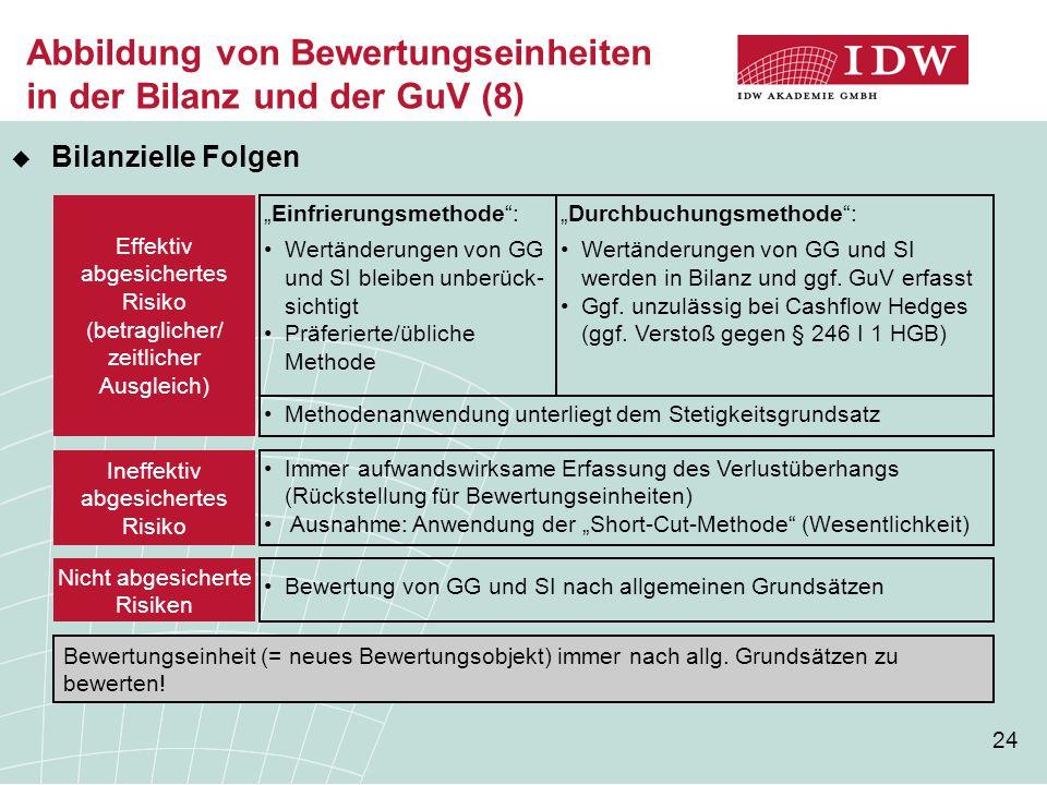 """24 Abbildung von Bewertungseinheiten in der Bilanz und der GuV (8) Effektiv abgesichertes Risiko (betraglicher/ zeitlicher Ausgleich) Nicht abgesicherte Risiken """"Durchbuchungsmethode : Wertänderungen von GG und SI werden in Bilanz und ggf."""