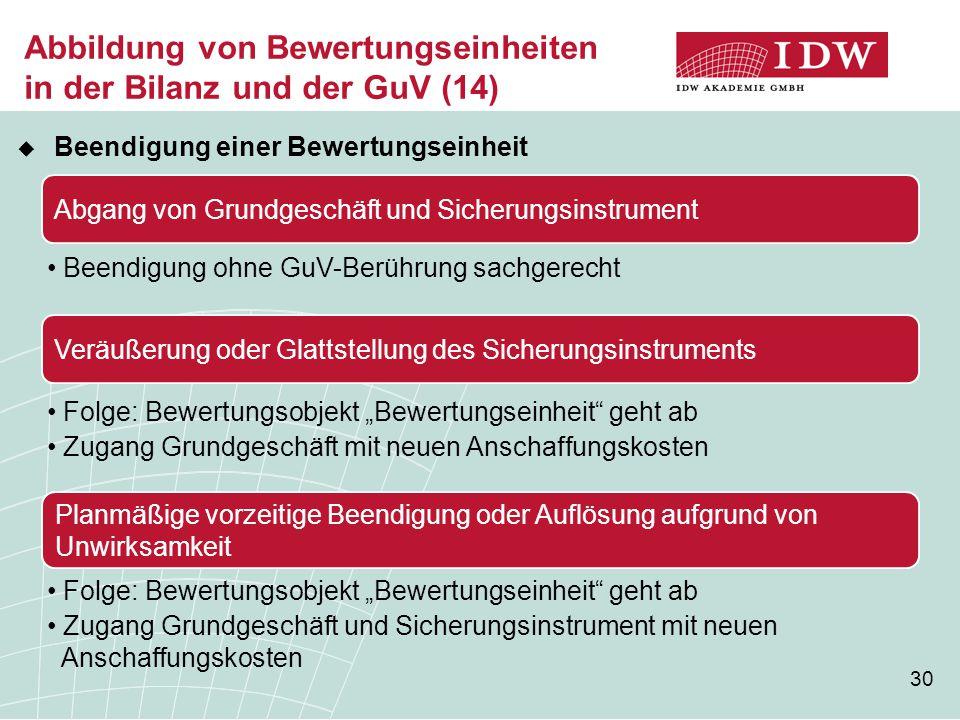 30 Abbildung von Bewertungseinheiten in der Bilanz und der GuV (14)  Beendigung einer Bewertungseinheit Abgang von Grundgeschäft und Sicherungsinstru