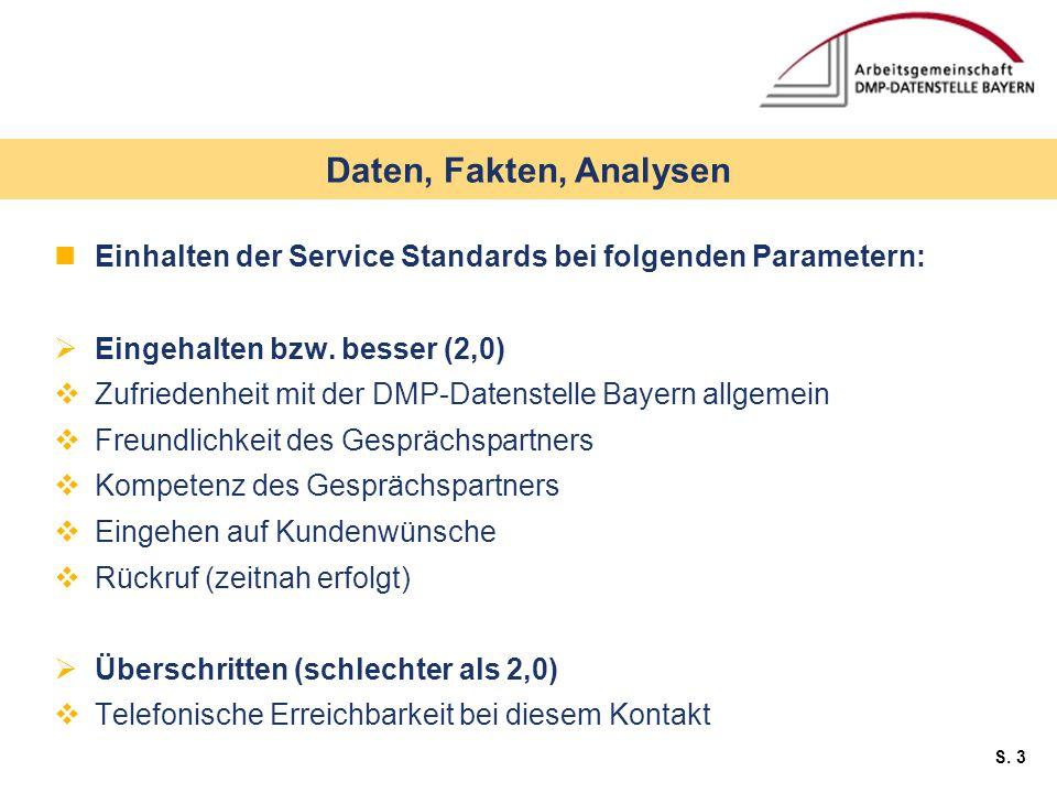 S. 3 Einhalten der Service Standards bei folgenden Parametern:  Eingehalten bzw.