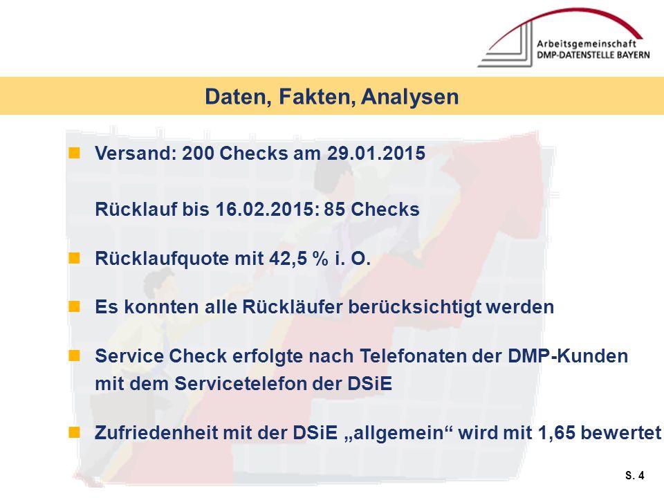 S. 4 Daten, Fakten, Analysen Versand: 200 Checks am 29.01.2015 Rücklauf bis 16.02.2015: 85 Checks Rücklaufquote mit 42,5 % i. O. Es konnten alle Rückl