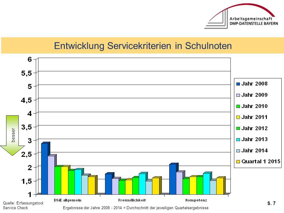 S. 7 Service Checks Entwicklung Servicekriterien in Schulnoten Quelle: Erfassungstool Service Check Ergebnisse der Jahre 2008 - 2014 = Durchschnitt de