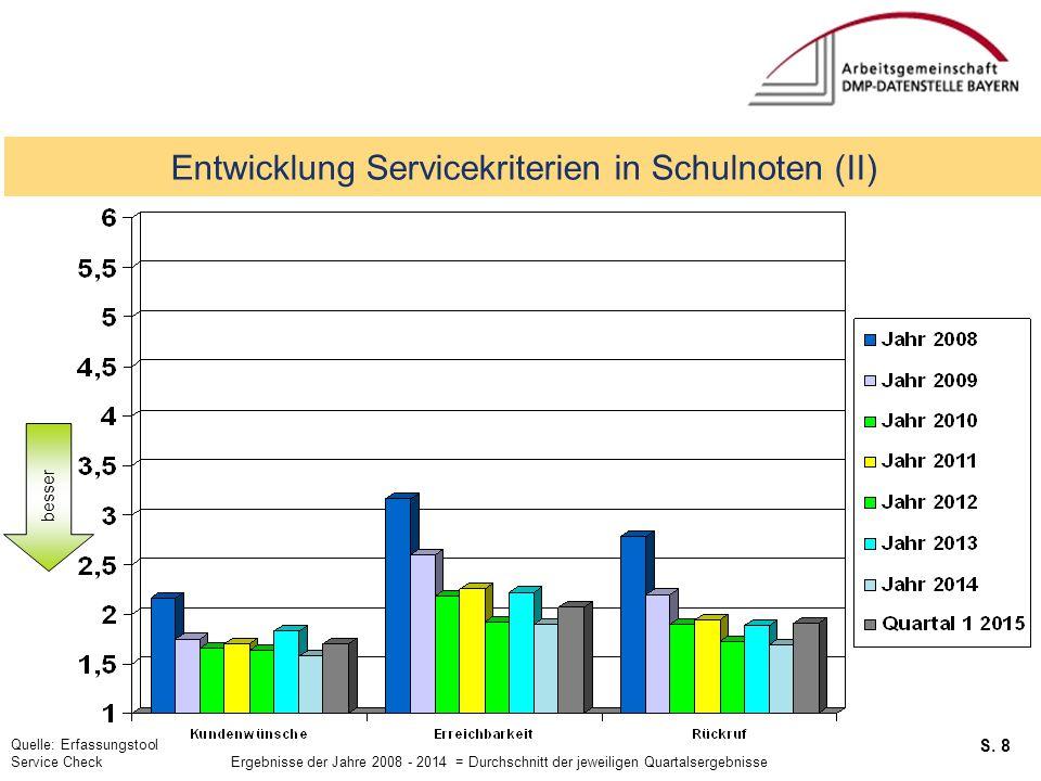 S. 8 Service Checks Entwicklung Servicekriterien in Schulnoten (II) besser Quelle: Erfassungstool Service Check Ergebnisse der Jahre 2008 - 2014 = Dur