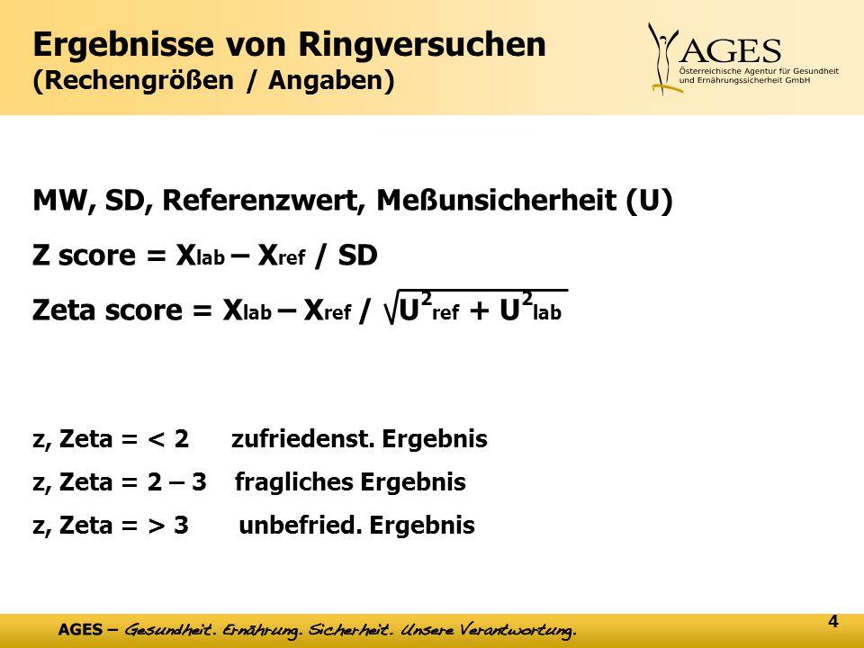 4 Ergebnisse von Ringversuchen (Rechengrößen / Angaben) MW, SD, Referenzwert, Meßunsicherheit (U) Z score = X lab – X ref / SD Zeta score = X lab – X ref / U 2 ref + U 2 lab z, Zeta = < 2 zufriedenst.