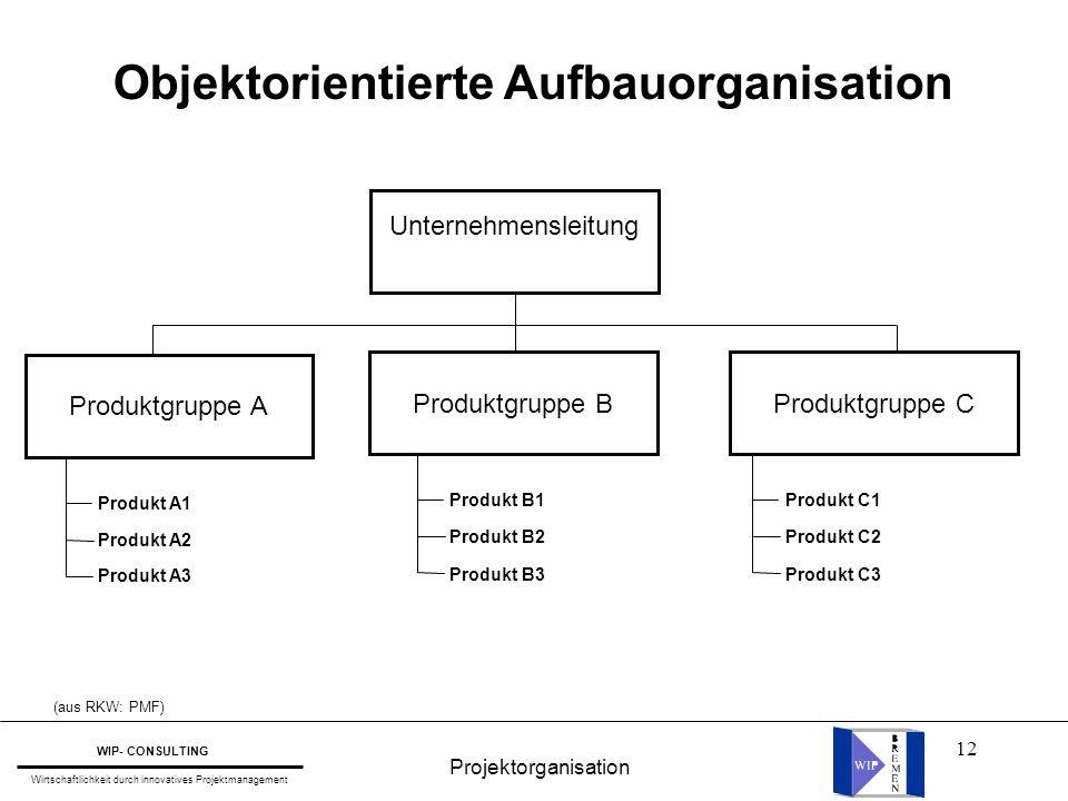 12 Objektorientierte Aufbauorganisation (aus RKW: PMF) Unternehmensleitung Produktgruppe A Produkt A1 Produkt A2 Produkt A3 Produktgruppe B Produkt B1