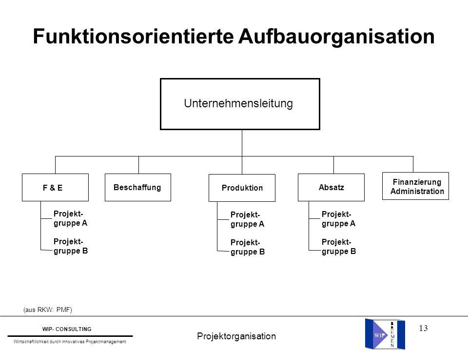 13 Funktionsorientierte Aufbauorganisation F & EProduktion AbsatzBeschaffung Finanzierung Administration Unternehmensleitung Projekt- gruppe A Projekt