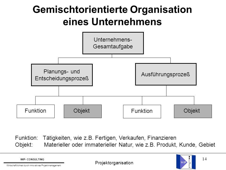 14 Gemischtorientierte Organisation eines Unternehmens Unternehmens- Gesamtaufgabe Planungs- und Entscheidungsprozeß Ausführungsprozeß Funktion Objekt