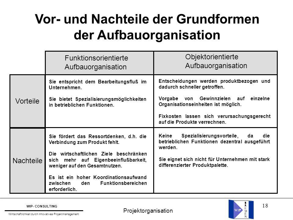 18 Vor- und Nachteile der Grundformen der Aufbauorganisation Funktionsorientierte Aufbauorganisation Objektorientierte Aufbauorganisation Sie entspric