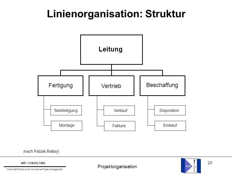 20 Linienorganisation: Struktur Teilefertigung Montage Verkauf Faktura Disposition Einkauf Fertigung Vertrieb Beschaffung Leitung ( nach Patzak,Rattay