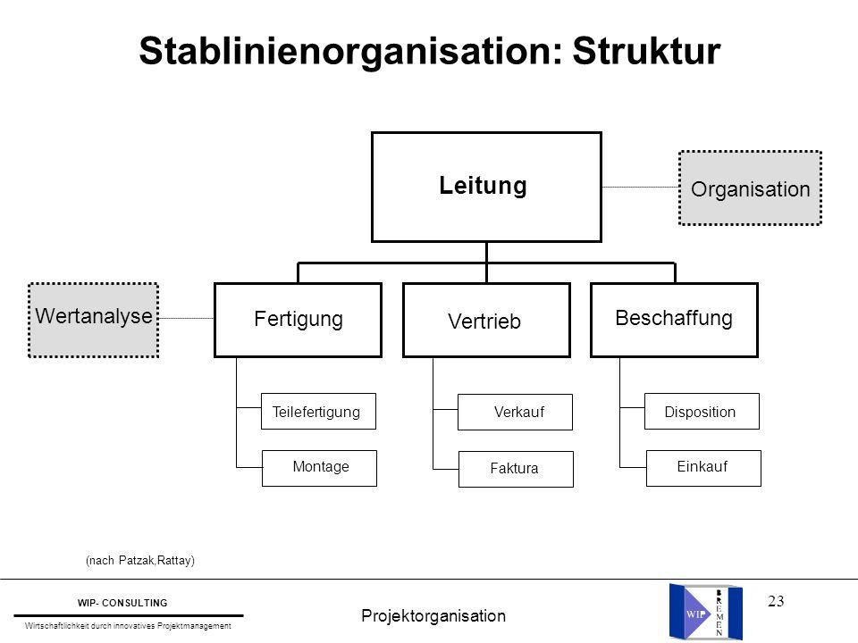23 Stablinienorganisation: Struktur Teilefertigung Montage Verkauf Faktura Disposition Einkauf Fertigung Vertrieb Beschaffung Leitung Organisation Wer