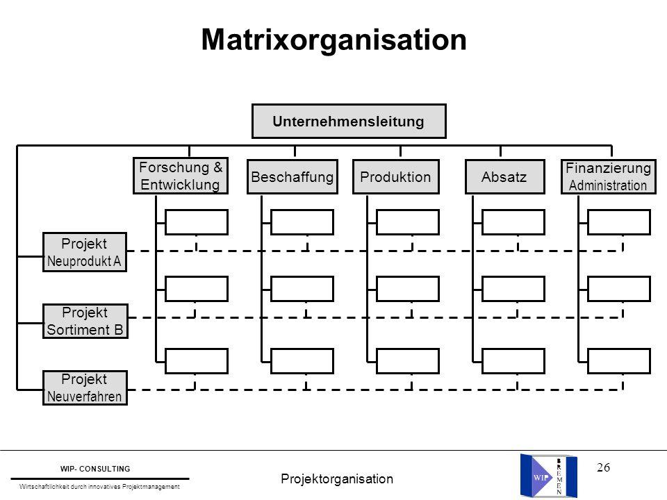 26 Matrixorganisation Forschung & Entwicklung BeschaffungProduktionAbsatz Finanzierung Administration Projekt Neuprodukt A Projekt Sortiment B Projekt
