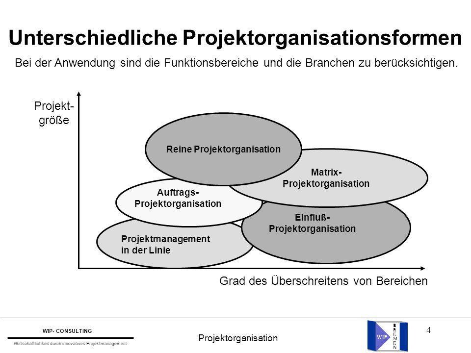 15 Formen der Aufbauorganisation l Linienorganisation l Stablinienorganisation l Matrixorganisation Projektorganisation WIP- CONSULTING Wirtschaftlichkeit durch innovatives Projektmanagement