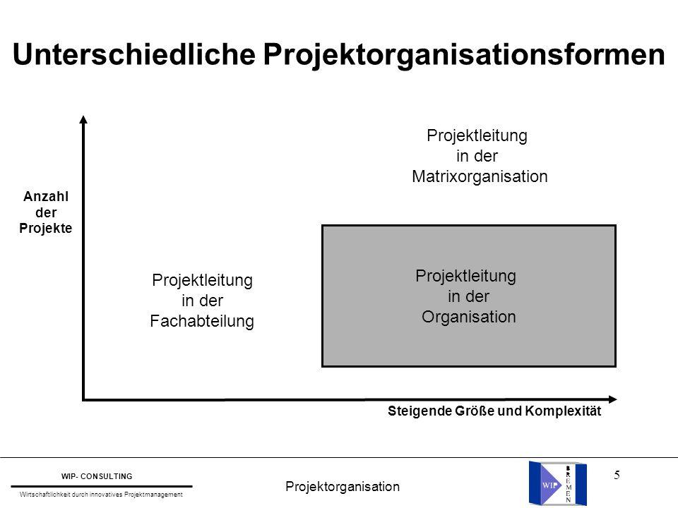 5 Projektleitung in der Matrixorganisation Projektleitung in der Fachabteilung Projektleitung in der Organisation Steigende Größe und Komplexität Anza