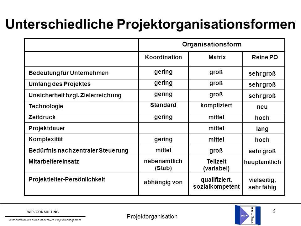 6 Koordination Matrix Reine PO Bedeutung für Unternehmen Umfang des Projektes Unsicherheit bzgl. Zielerreichung Technologie Zeitdruck Projektdauer Kom