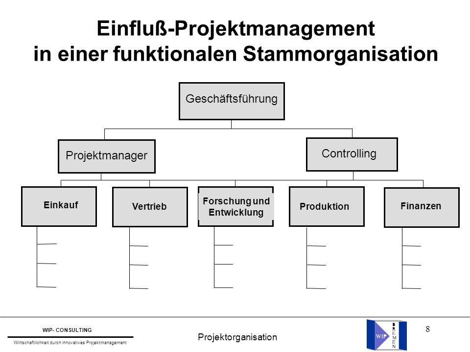 8 Einfluß-Projektmanagement in einer funktionalen Stammorganisation Geschäftsführung Projektmanager Controlling Einkauf Vertrieb Forschung und Entwick
