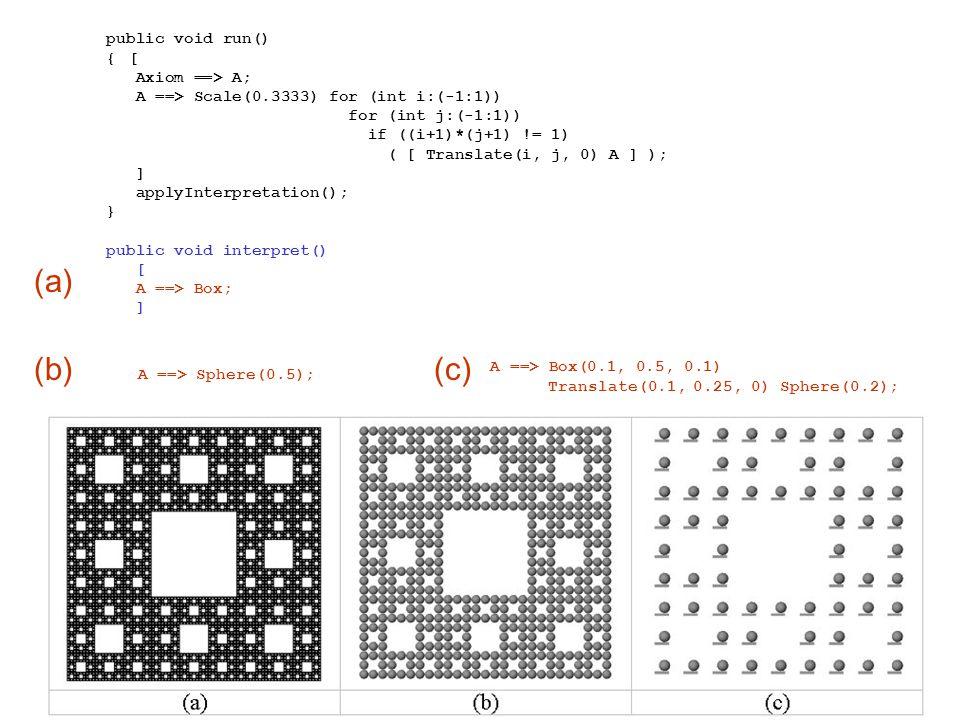 public void run() { [ Axiom ==> A; A ==> Scale(0.3333) for (int i:(-1:1)) for (int j:(-1:1)) if ((i+1)*(j+1) != 1) ( [ Translate(i, j, 0) A ] ); ] applyInterpretation(); } public void interpret() [ A ==> Box; ] (a) (b)(c) A ==> Sphere(0.5); A ==> Box(0.1, 0.5, 0.1) Translate(0.1, 0.25, 0) Sphere(0.2);