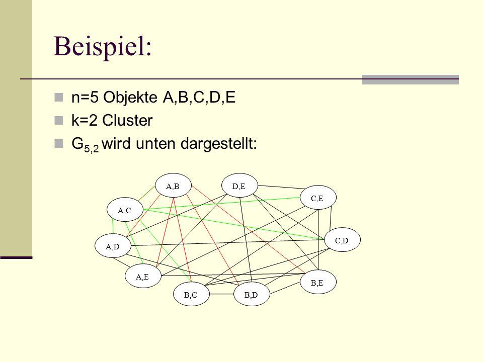Beispiel: n=5 Objekte A,B,C,D,E k=2 Cluster G 5,2 wird unten dargestellt: A,B A,C A,D A,E B,C D,E C,E C,D B,E B,D