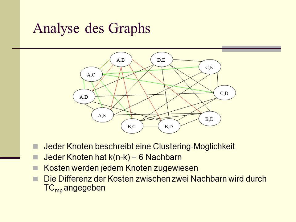 Analyse des Graphs Jeder Knoten beschreibt eine Clustering-Möglichkeit Jeder Knoten hat k(n-k) = 6 Nachbarn Kosten werden jedem Knoten zugewiesen Die Differenz der Kosten zwischen zwei Nachbarn wird durch TC mp angegeben A,B A,C A,D A,E B,C D,E C,E C,D B,E B,D