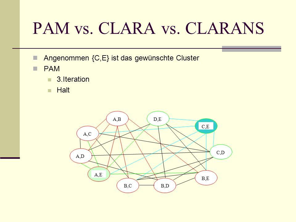 PAM vs. CLARA vs.