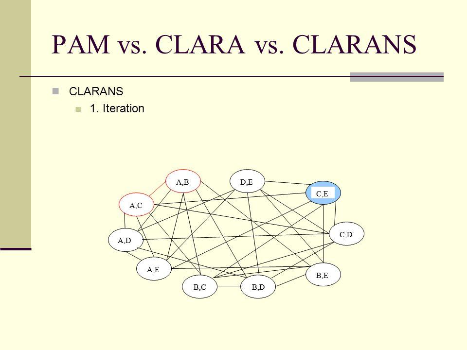 PAM vs. CLARA vs. CLARANS CLARANS 1. Iteration A,B A,C A,D A,E B,C D,E C,E C,D B,E B,D