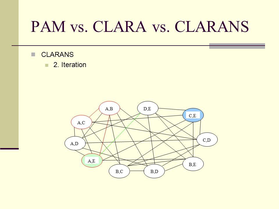PAM vs. CLARA vs. CLARANS CLARANS 2. Iteration A,B A,C A,D A,E B,C D,E C,E C,D B,E B,D