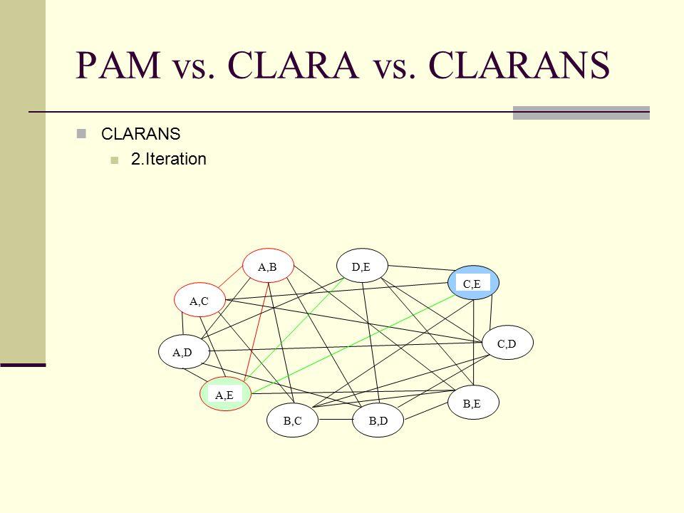 PAM vs. CLARA vs. CLARANS CLARANS 2.Iteration A,B A,C A,D A,E B,C D,E C,E C,D B,E B,D