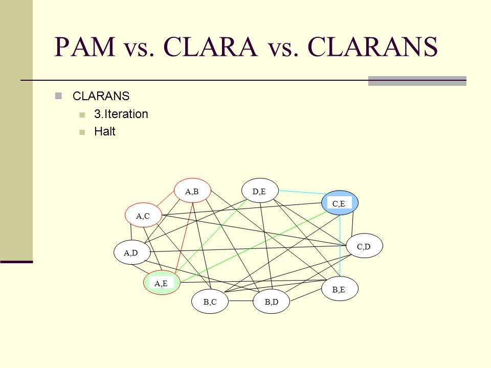 PAM vs. CLARA vs. CLARANS CLARANS 3.Iteration Halt A,B A,C A,D A,E B,C D,E C,E C,D B,E B,D