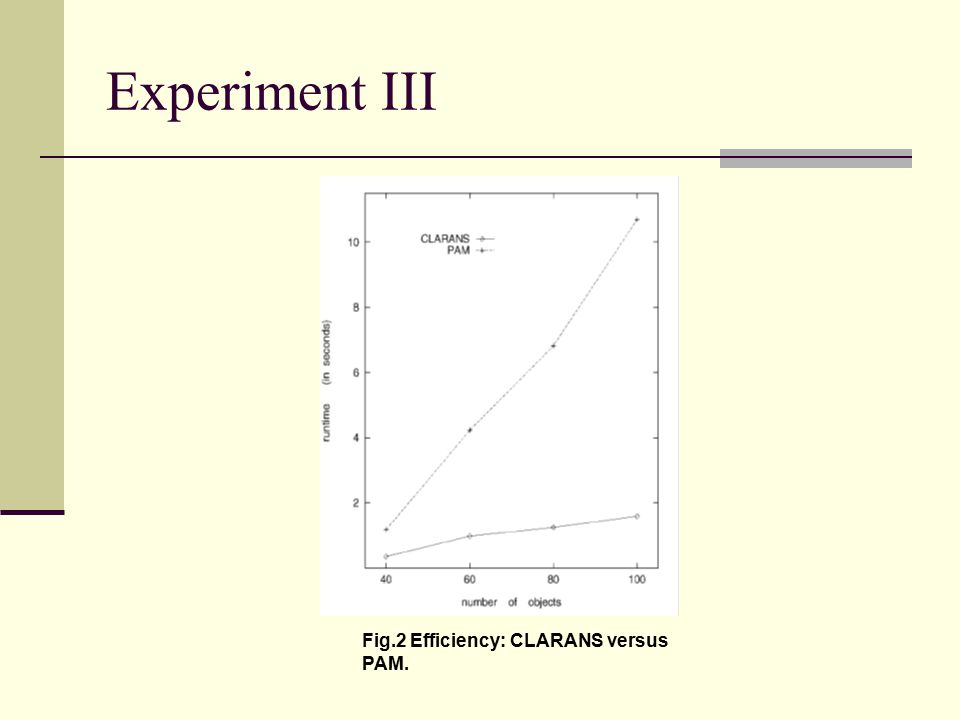 Experiment III Fig.2 Efficiency: CLARANS versus PAM.