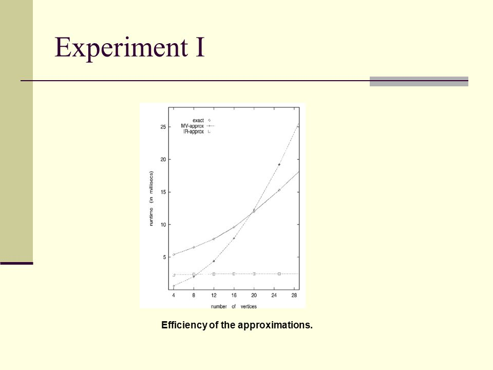 Experiment I Efficiency of the approximations.