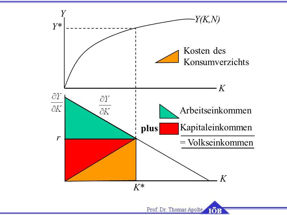 Kapitaleinkommen plus Arbeitseinkommen Y(K,N) K Y K K* Y* r = Volkseinkommen Kosten des Konsumverzichts