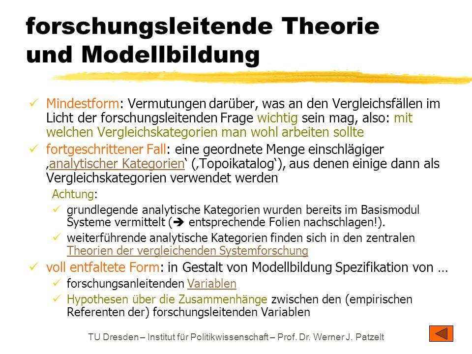 TU Dresden – Institut für Politikwissenschaft – Prof. Dr. Werner J. Patzelt forschungsleitende Theorie und Modellbildung Mindestform: Vermutungen darü