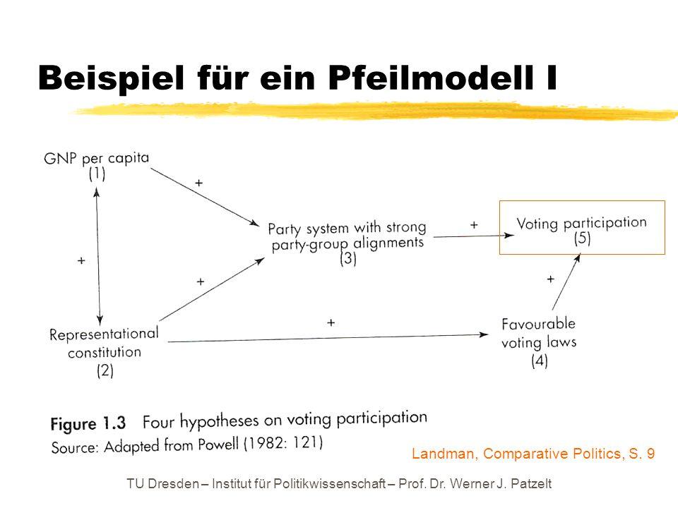 TU Dresden – Institut für Politikwissenschaft – Prof. Dr. Werner J. Patzelt Beispiel für ein Pfeilmodell I Landman, Comparative Politics, S. 9