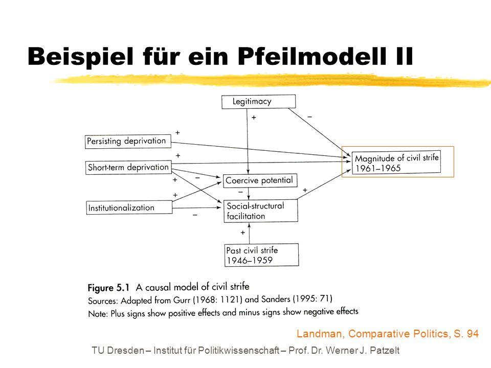 TU Dresden – Institut für Politikwissenschaft – Prof. Dr. Werner J. Patzelt Beispiel für ein Pfeilmodell II Landman, Comparative Politics, S. 94