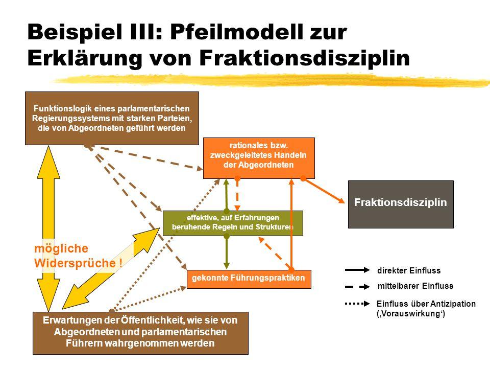 TU Dresden – Institut für Politikwissenschaft – Prof. Dr. Werner J. Patzelt Beispiel III: Pfeilmodell zur Erklärung von Fraktionsdisziplin Erwartungen