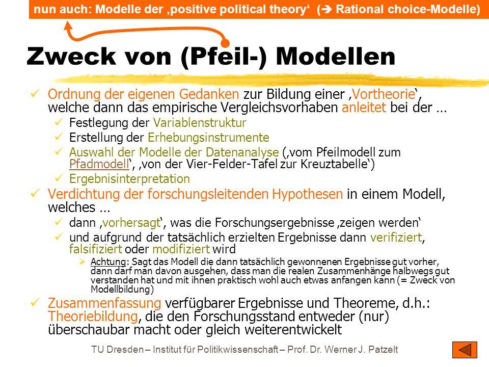 TU Dresden – Institut für Politikwissenschaft – Prof. Dr. Werner J. Patzelt Zweck von (Pfeil-) Modellen Ordnung der eigenen Gedanken zur Bildung einer