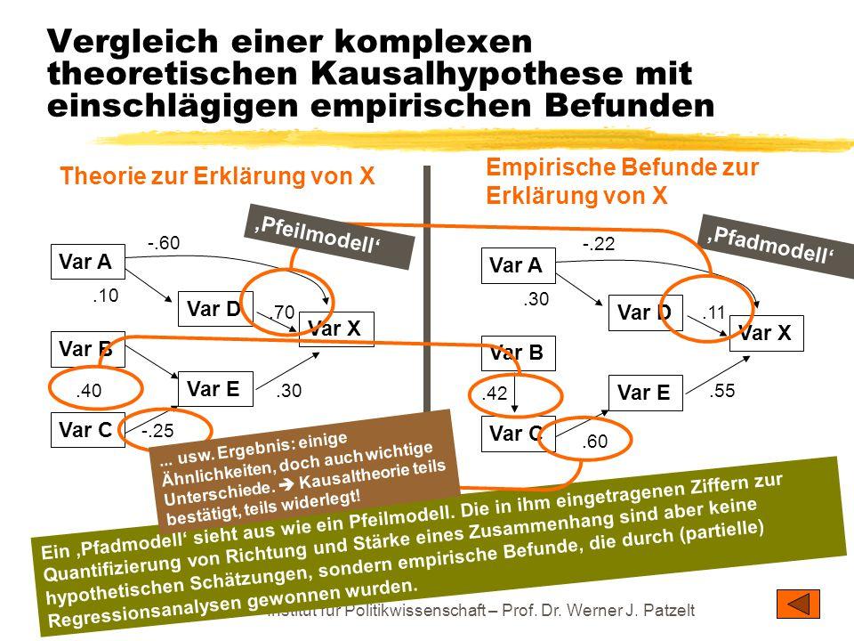 TU Dresden – Institut für Politikwissenschaft – Prof. Dr. Werner J. Patzelt Vergleich einer komplexen theoretischen Kausalhypothese mit einschlägigen
