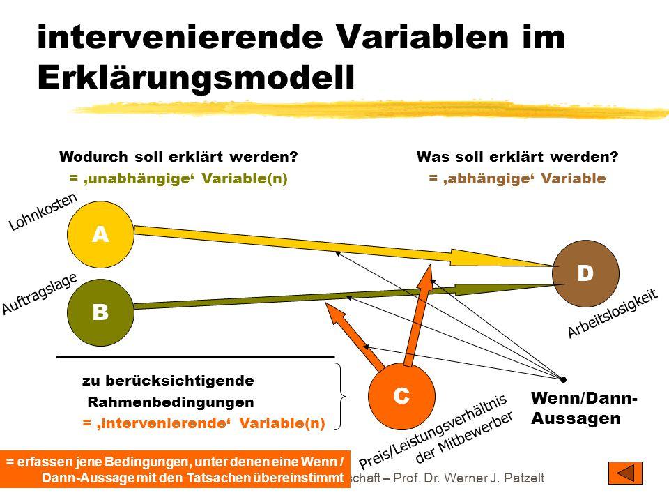 TU Dresden – Institut für Politikwissenschaft – Prof. Dr. Werner J. Patzelt intervenierende Variablen im Erklärungsmodell Was soll erklärt werden? = '